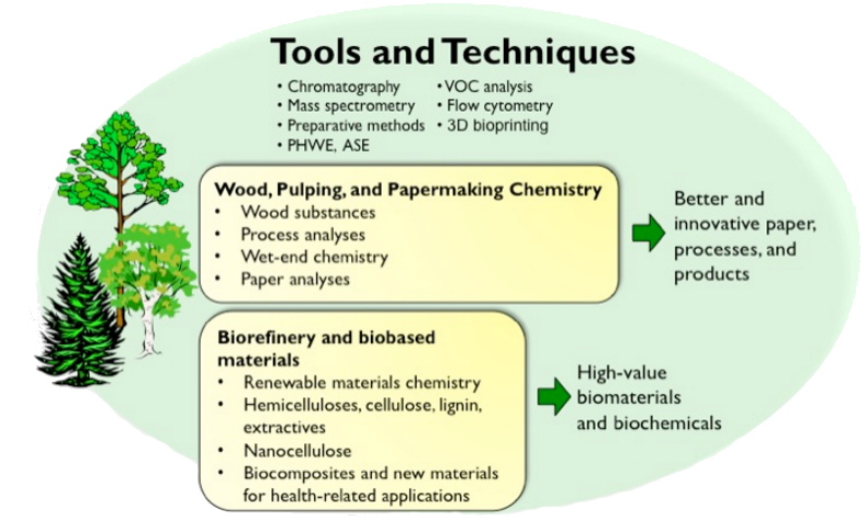 wood_chemistry